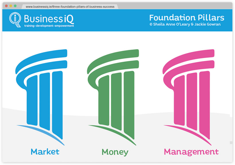 about-business-iq-business-training-company-ireland-cork-kerry-limmerick-waterford-three-pillars-of-business-success